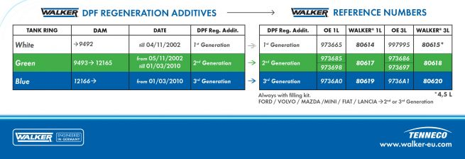 WALKER-DPF-REGENERATION-ADDITIVES_Labels_2017_GB.jpg
